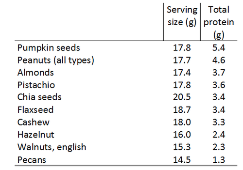 Protein_content_of_Nuts__Seeds